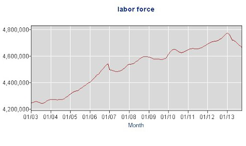 NC labor force